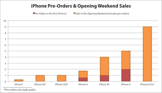 iPhone-5s-grafiek