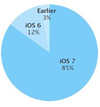 iOS-7-iOS-apparaten